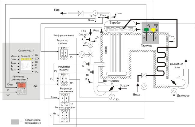 Рис. 2 Система автоматического