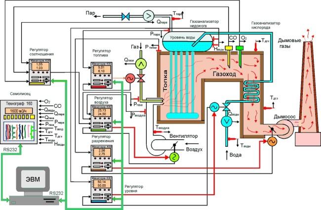 Рис. 4 Функциональная схема