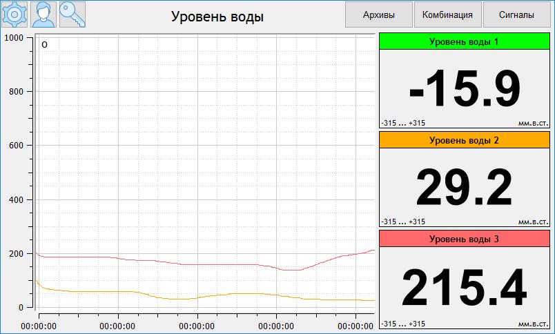 Экран «Уровень воды» с тремя цифровыми индикаторами уровня воды и графиком этих параметров