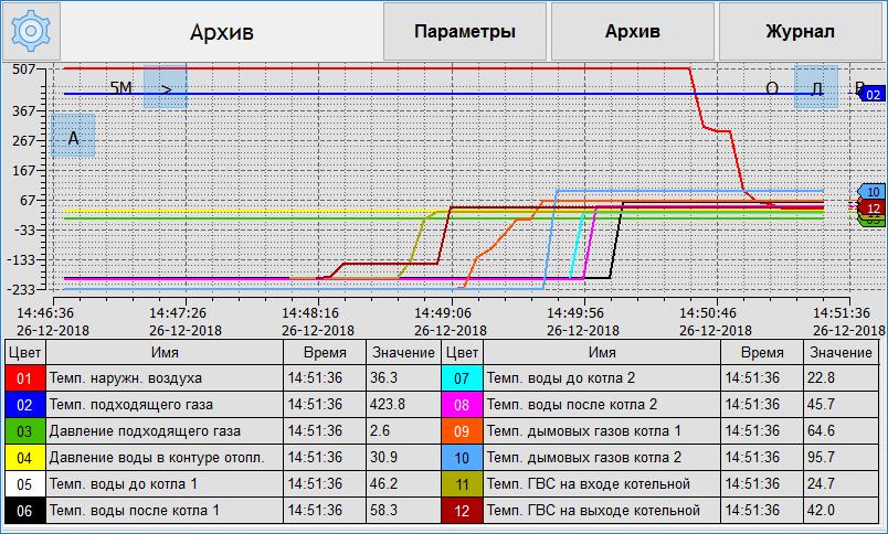 Экран «Архив» с графиком двенадцати параметров и включенной легендой