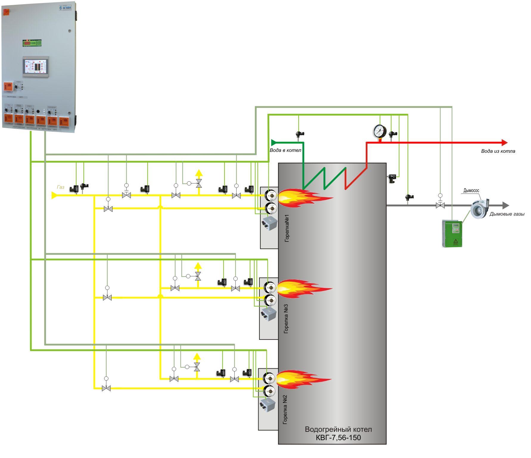 автоматика безопасности в газовых котельных
